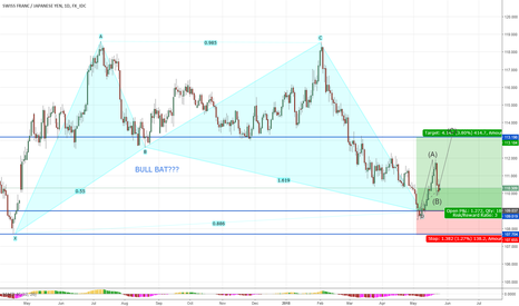 CHFJPY: CHFJPY LONG CONTINUATION POSSIBLE