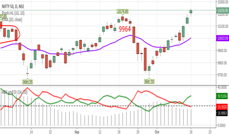 NIFTY: wait you will see  10560 o nifty