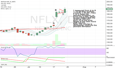 NFLX: NFLX----------------TIGHT PENNANT CONTINUATION