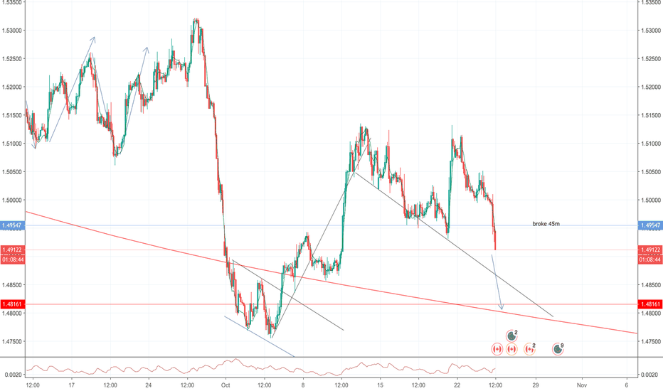 EURCAD: Sell ahead of CAD interest rate decision