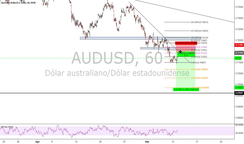 AUDUSD: continuación de tendencia