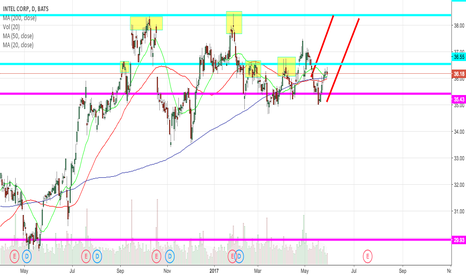 INTC: INTC Looking for breakout