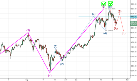 BTCUSD: Bitcoin Completes A 5 Of A 5 Wave Count