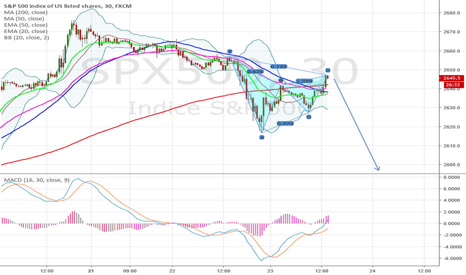 SPX500: bearish gartley