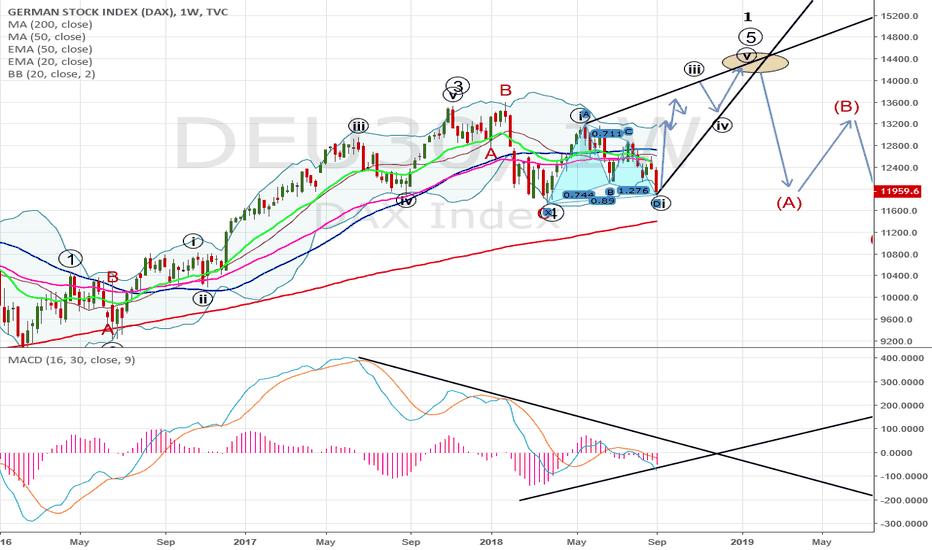 DEU30: ending diagonal