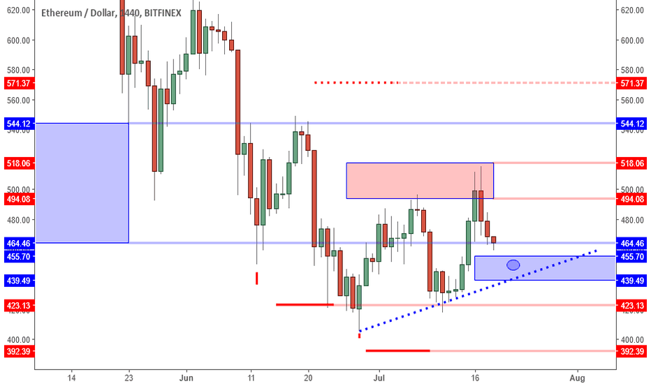 ETHUSD: ETHUSD: 450 Area Potential For Next Buy.