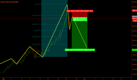 BTCUSD: BTC-Usd - I'll try this short