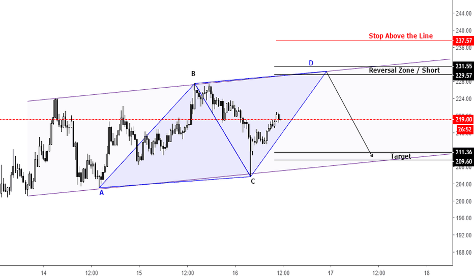 ETHUSD: ETHUSD AB=CD Pattern within Trend Channel