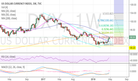 DXY: DXY hitting .236 Fibonacci level, RSI overbought