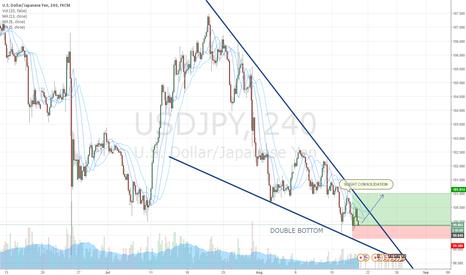 USDJPY: USD/JPY READY TO BREAKOUT W/ DOUBLE BOTTOM