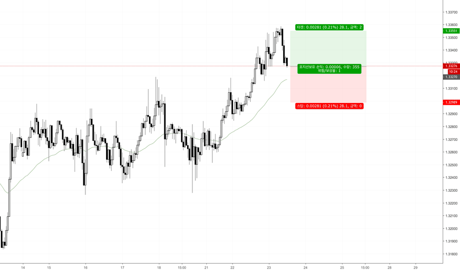 USDCAD: USD/CAD 매수