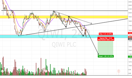 QIWI: Good Risk Reward Short