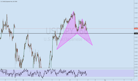 USDJPY: Bearish BAT USDJPY