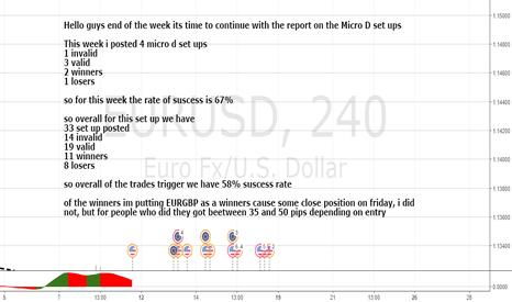 EURUSD: MICRO DIVERGENCE STAT LOG