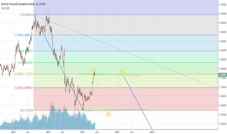 GBPCAD: ANALYSIS IN GBP/CAD - DAILY CHART