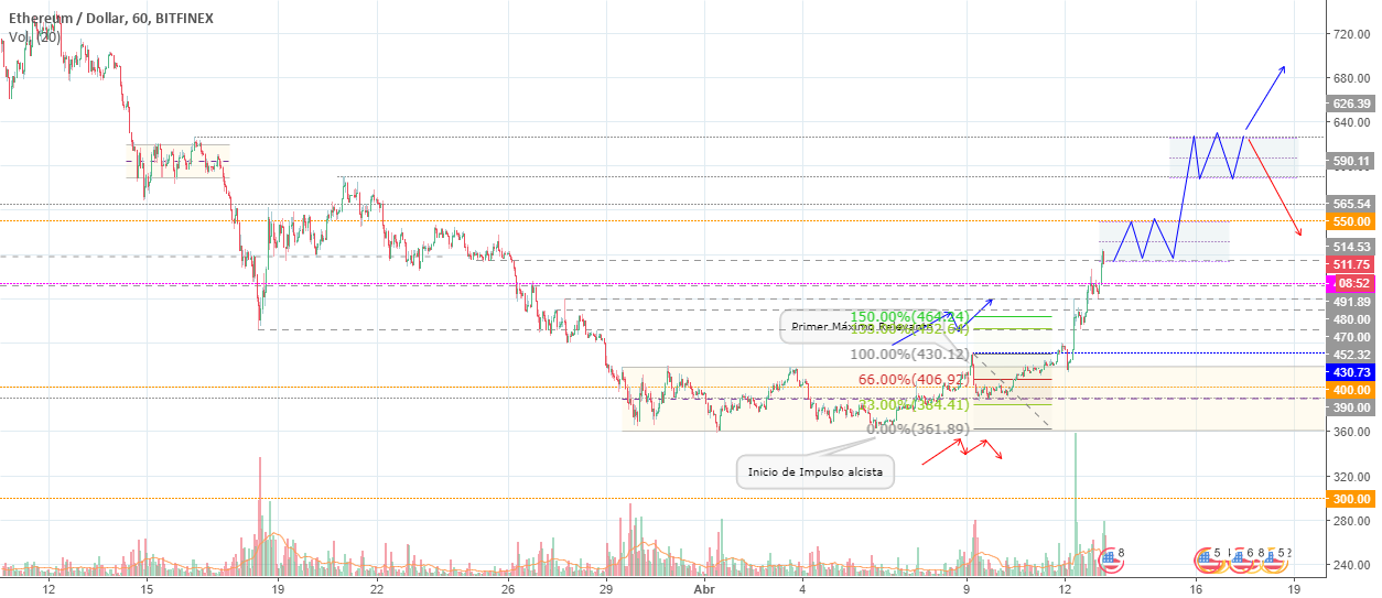 Etherum (ETHUSD) - Análisis de Price Action (1H)