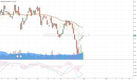 APU: APU, correction reached shot-term MA level