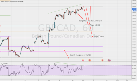 GBPCAD: Rising channel with bearish divergence at 1.6700  on the GBP/CAD
