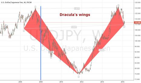 USDJPY: Wings