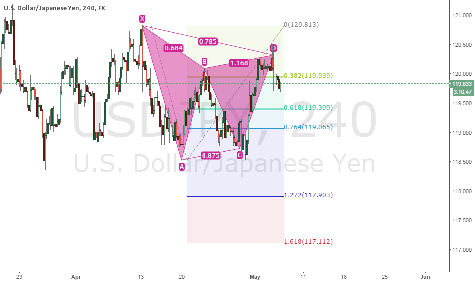 USD/JPY Bearish Gartley