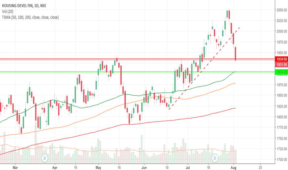 HDFC: HDFC Short Target 1900  Stopploss 1940