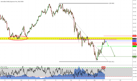 AUDJPY: Goin' short on AUDJPY