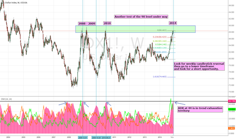 DX1!: Dollar index testing 90 level for 4th time since 2008