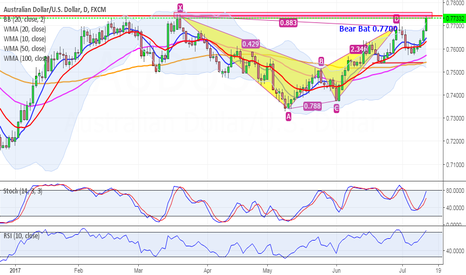 AUDUSD: AUDUSD is worth paying attention with a view to a short