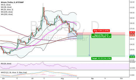 BTCUSD: Watch out for the support zone, could be a good breakout trade
