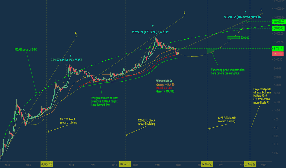 BLX: Bitcoin: A long term perspective (UPDATED)