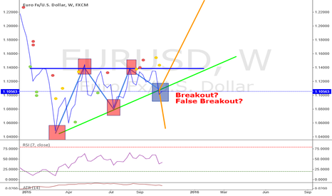 EURUSD: EURUSD Daily Outlook!