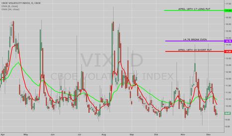 VIX: OPENING: VIX APRIL 18TH 14/17 LONG PUT VERTICAL