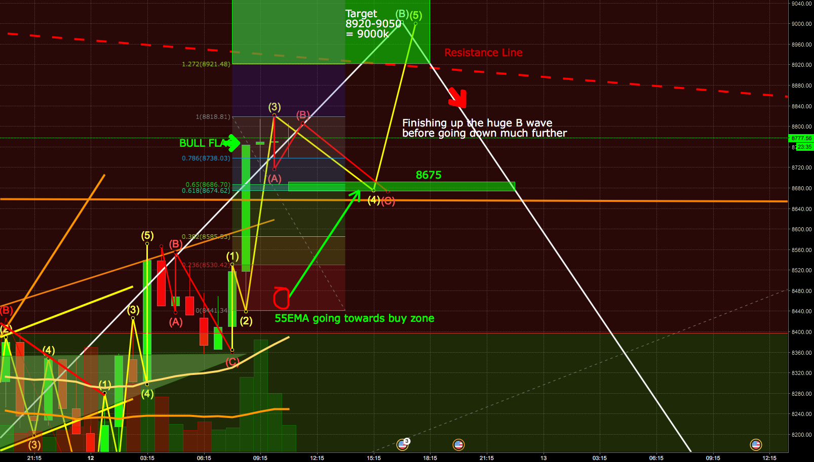 Bitcoin almost done BIG-B-Wave before down on sharp C-wave