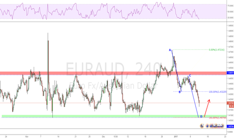 EURAUD: AB=CD completion at support level