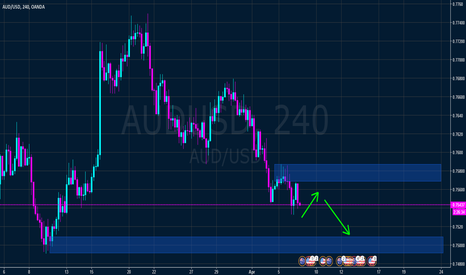 AUDUSD: With h4 downtrend and recent break of demand level