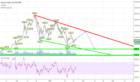 BTCUSD: Short Term Downtrend: 3 Drives PAttern - Target 8.5k within Feb