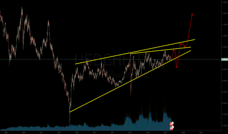 USDCHF: my mind see something like this on usdchf
