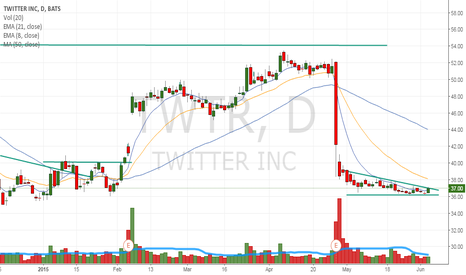 TWTR: Tight pattern may have a move similar to $LNKD