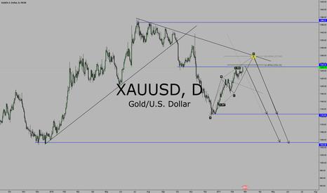 XAUUSD: XAU/USD