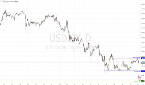 USDJPY: Fade the Yen 2NOV