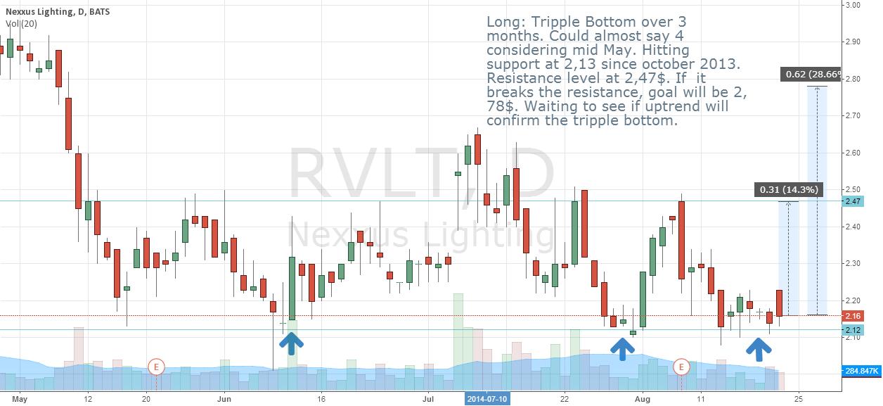 RVLT tripple bottom