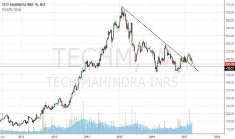 TECHM: TECHM -  short term target