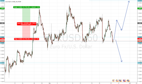 EURUSD: EUR/USD Resistance & Support levels for next few weeks