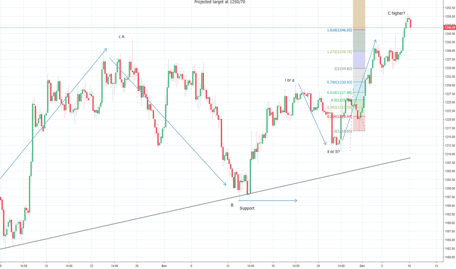 XAUUSD: Gold could correct towards $1232/35 before resuming