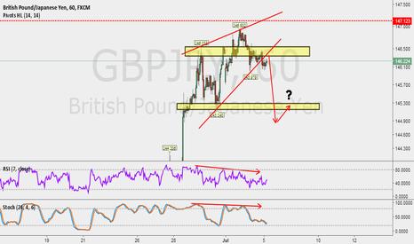 GBPJPY: GBPJPY with market bias