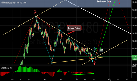GBPJPY: Bullish divergence supports the theory of price increase