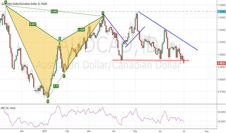 AUDCAD: Similar weakness seen in the AUDCAD