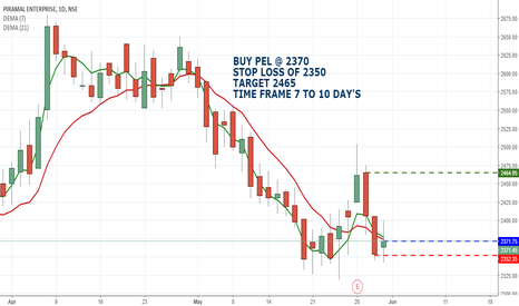 PEL: PIRAMAL ENTERPRISES LIMITED