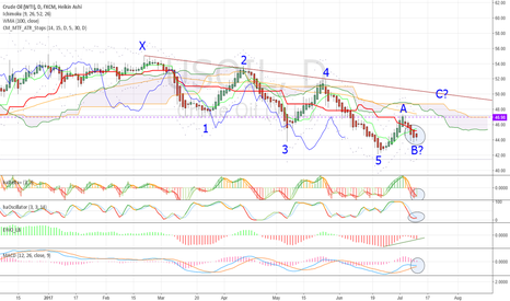 USOIL: Waves, divergence, higher low, A-B-C ?