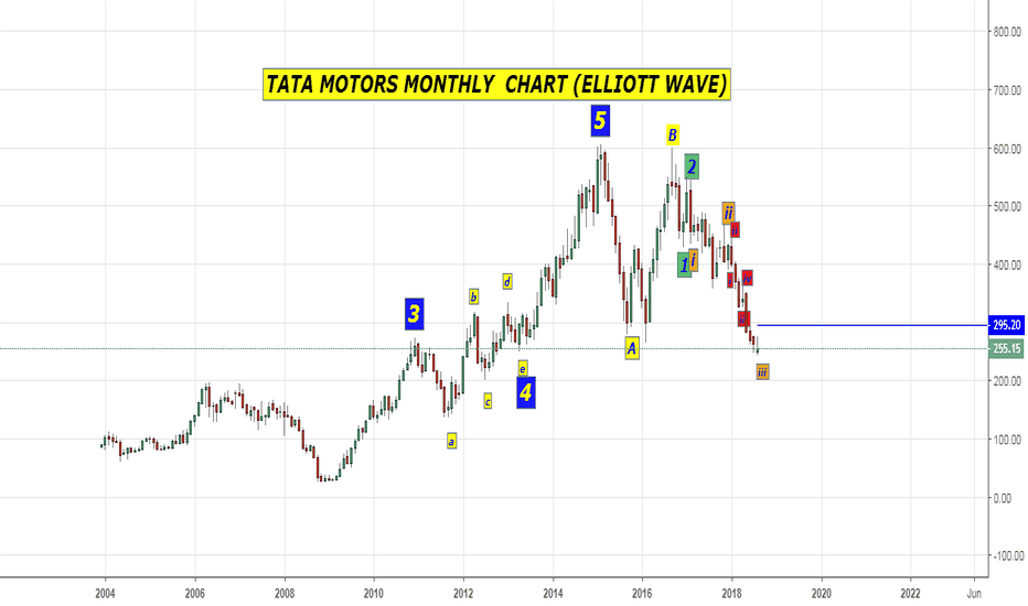 TATAMOTORS: TATA MOTORS HAS BECOME COLOURFUL (WAVE ANALYSIS)